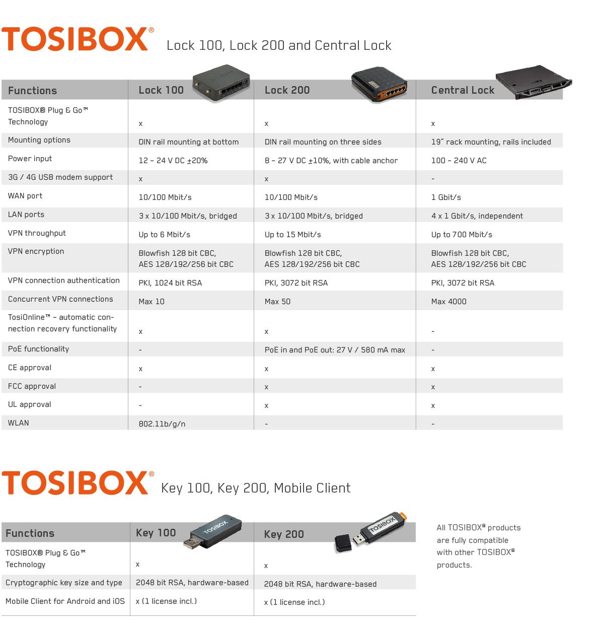 Tosibox_Produktübersicht