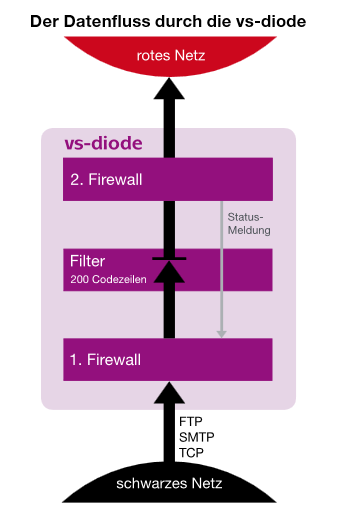 funktionsweise-vs-diode