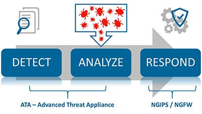 grafik-advanced-threat-appliance