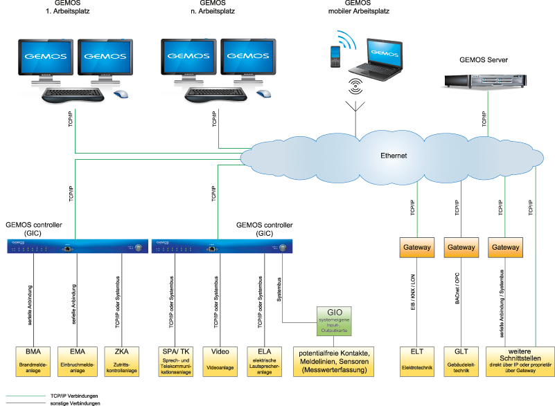 grafik-systemarchitektur_gemos